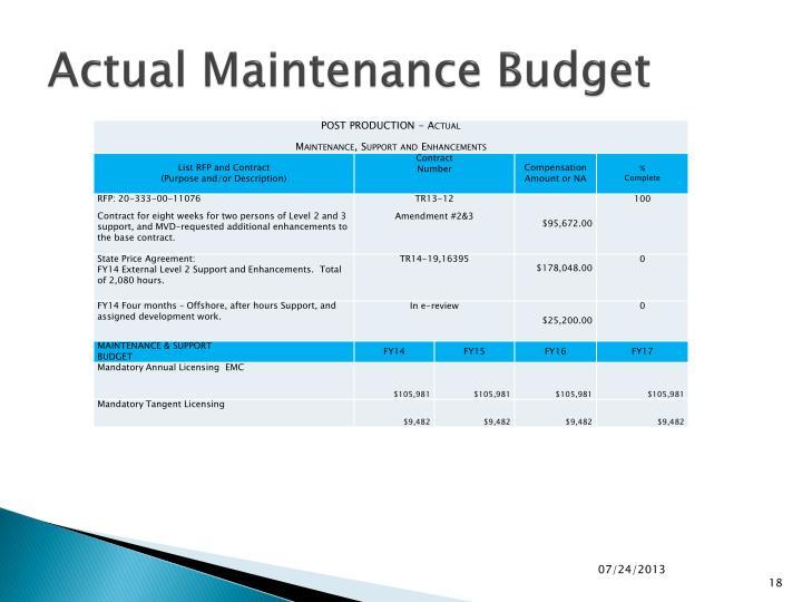 Actual Maintenance Budget