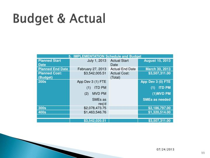 Budget & Actual