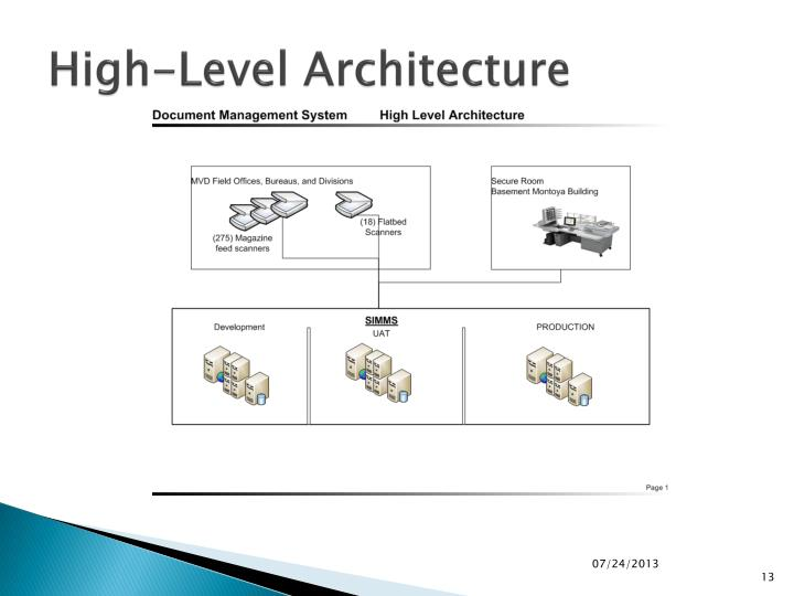 High-Level Architecture