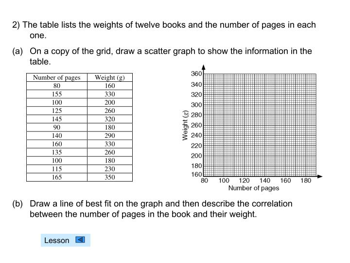 2) The table lists the weights of twelve books and the number of pages in each one.