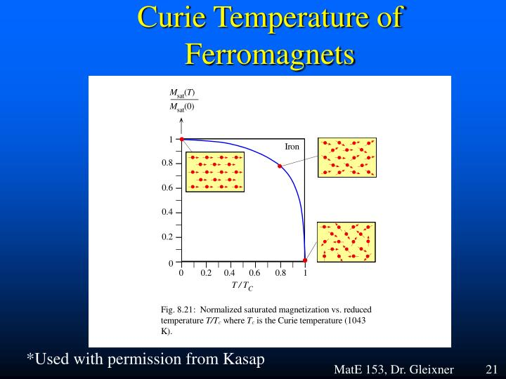 Curie Temperature of Ferromagnets