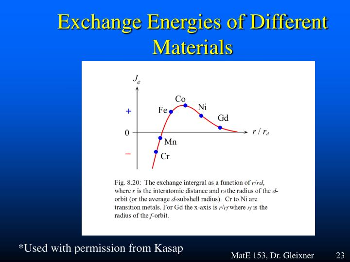 Exchange Energies of Different Materials