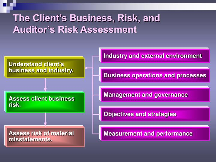 Assess client business