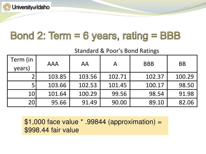 Bond 2: Term = 6 years, rating = BBB