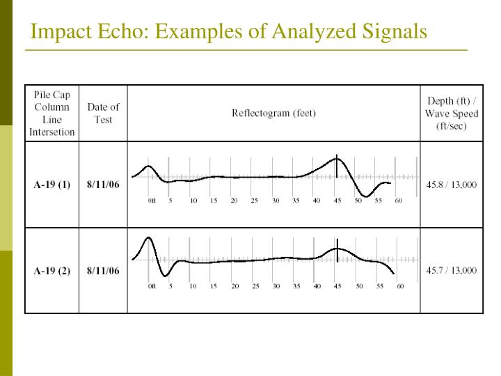 Impact Echo: Examples of Analyzed Signals