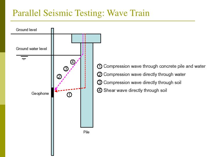Parallel Seismic Testing: Wave Train