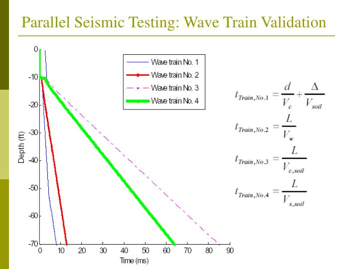 Parallel Seismic Testing: Wave Train Validation
