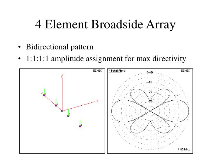 4 Element Broadside Array