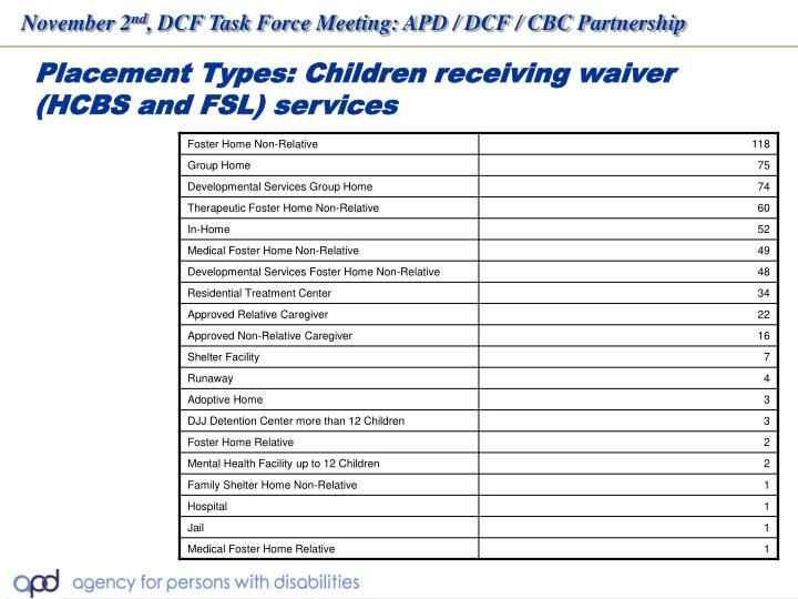 Placement Types: Children receiving waiver  (HCBS and FSL) services