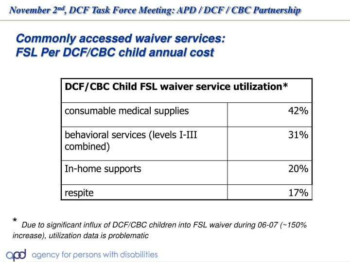 Commonly accessed waiver services: FSL Per DCF/CBC child annual cost