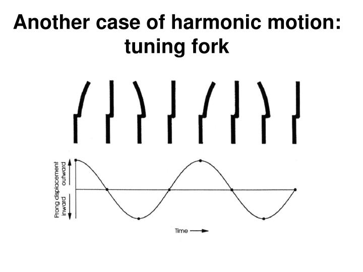 Another case of harmonic motion: