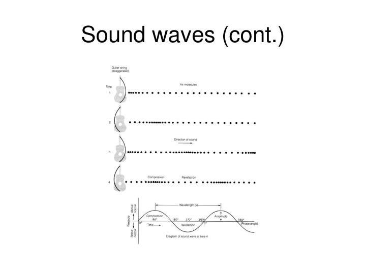 Sound waves (cont.)