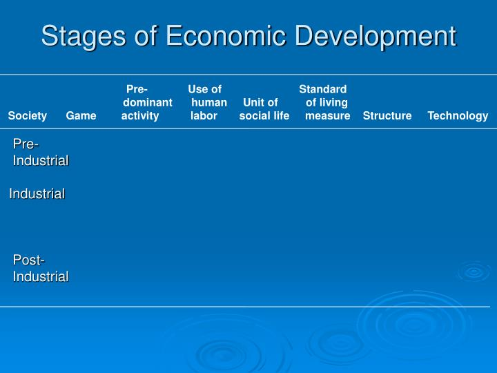 Stages of Economic Development