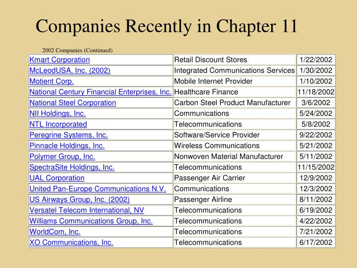Companies Recently in Chapter 11