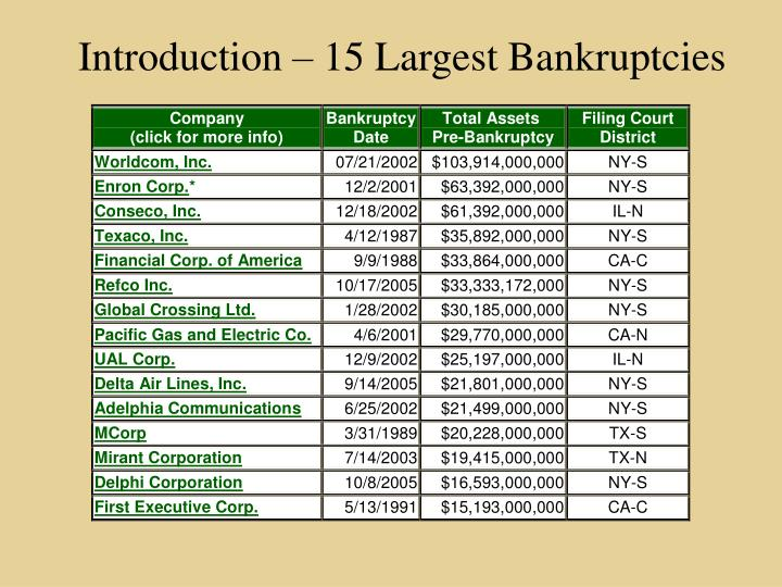 Introduction – 15 Largest Bankruptcies