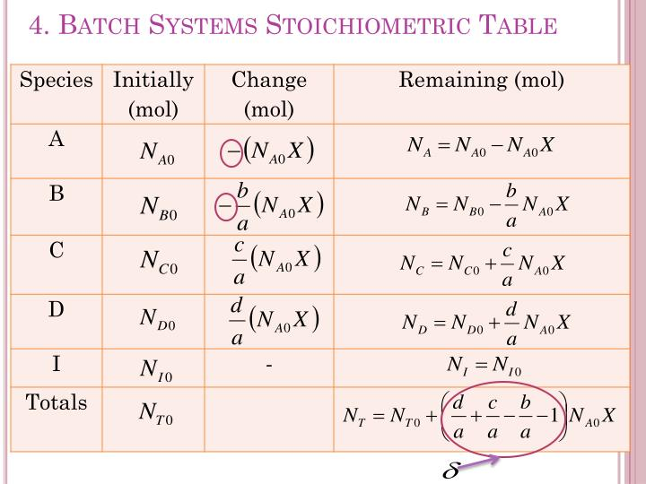 4. Batch Systems