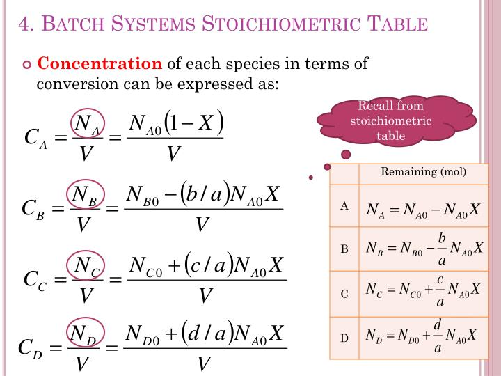 4. Batch Systems Stoichiometric Table