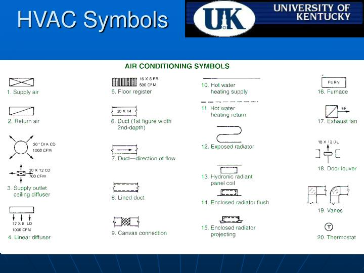 HVAC Symbols
