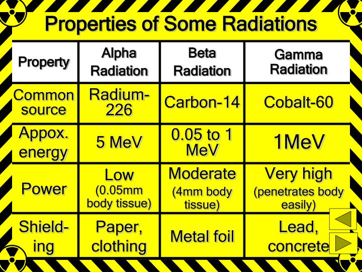 Properties of Some Radiations