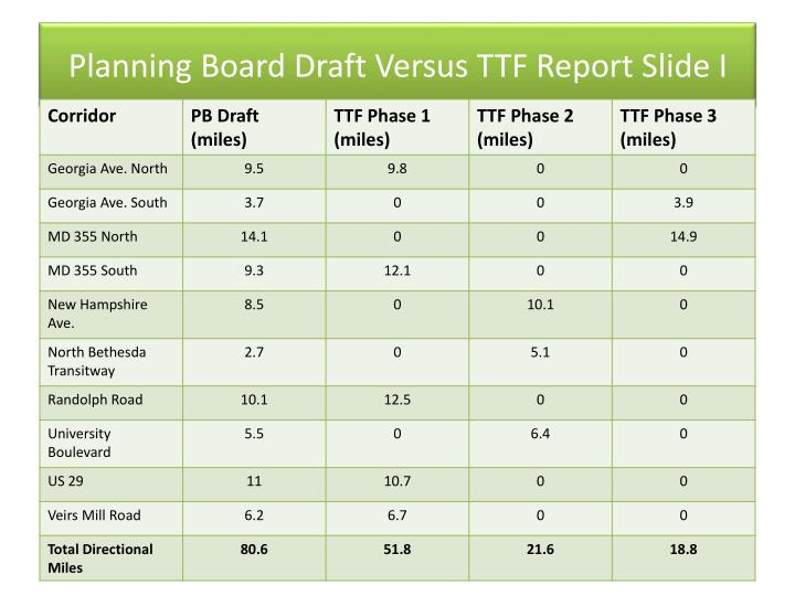 Planning Board Draft Versus TTF Report Slide I