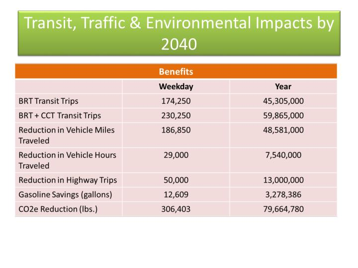Transit, Traffic & Environmental Impacts by 2040