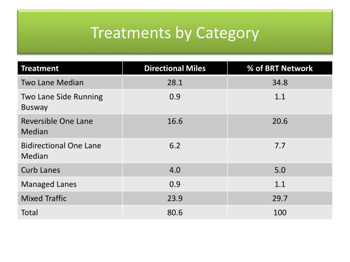 Treatments by Category