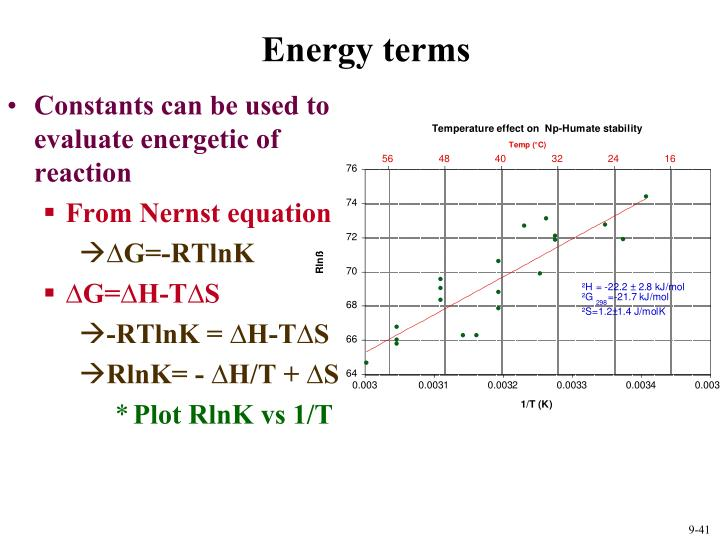 Energy terms
