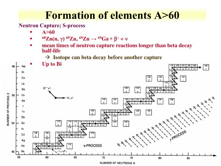 Formation of elements A>60