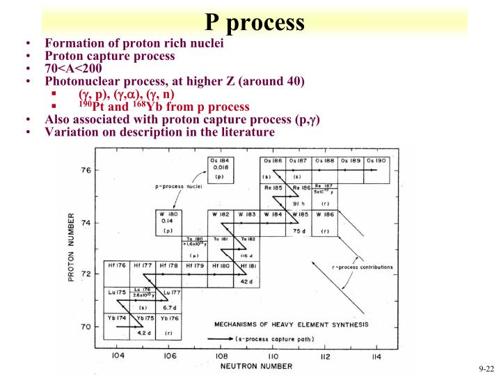 P process