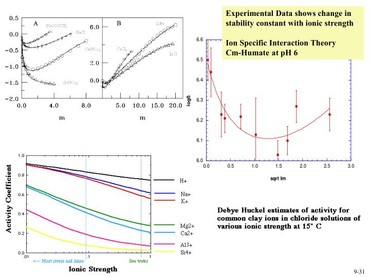 Experimental Data shows change in stability constant with ionic strength