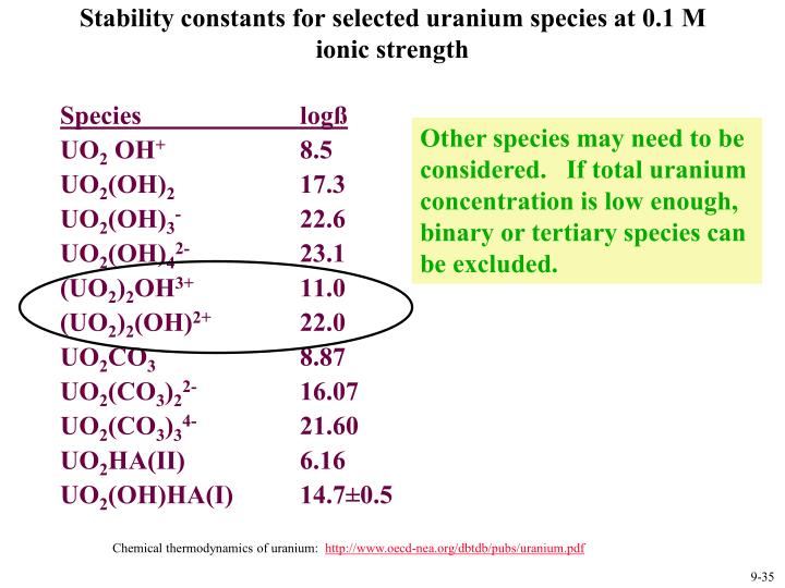 Stability constants for selected uranium species at 0.1 M ionic strength
