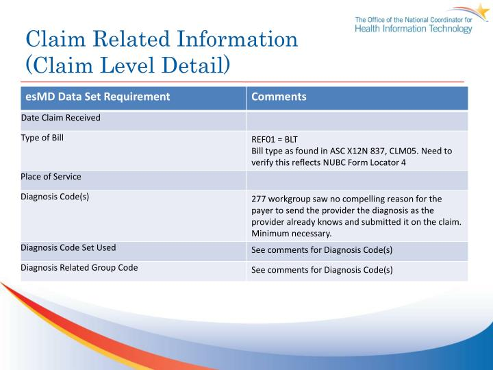 Claim Related