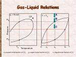 gas liquid relations