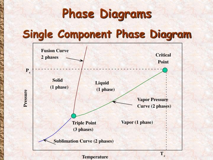 Fusion Curve