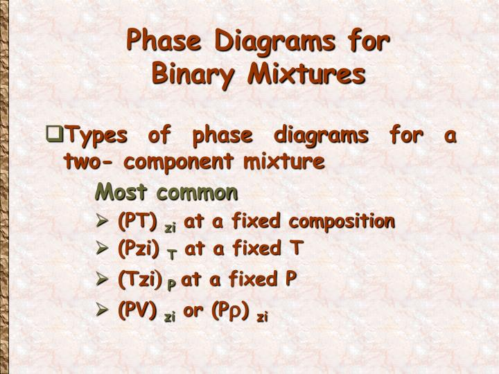 Phase Diagrams for