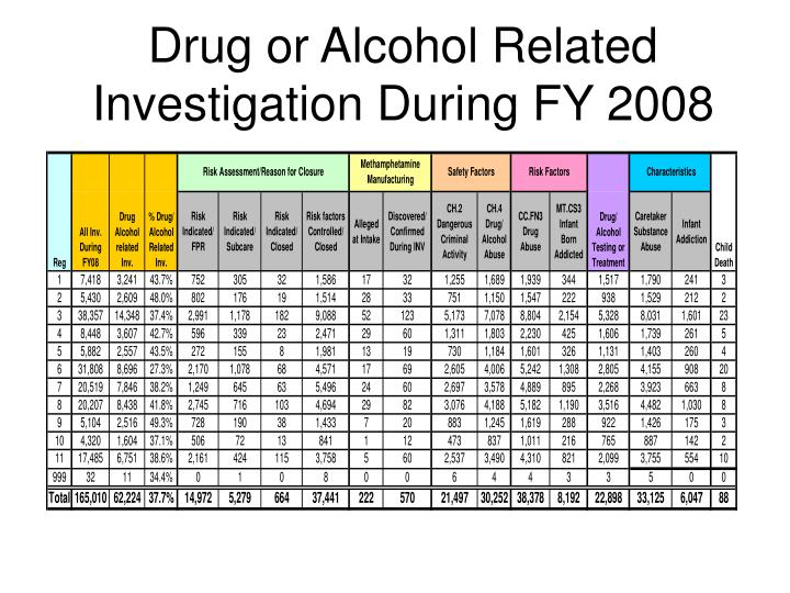 Drug or Alcohol Related Investigation During FY 2008