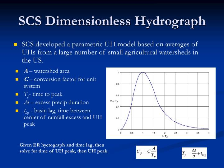 SCS Dimensionless Hydrograph