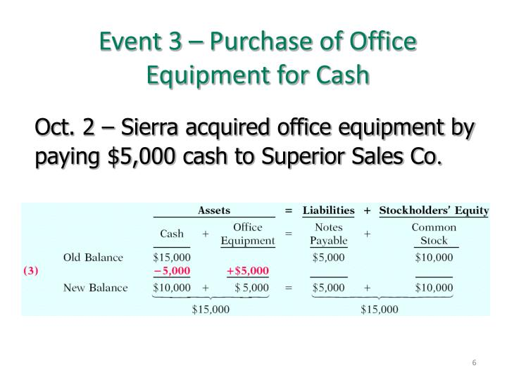 Event 3 – Purchase of Office Equipment for Cash