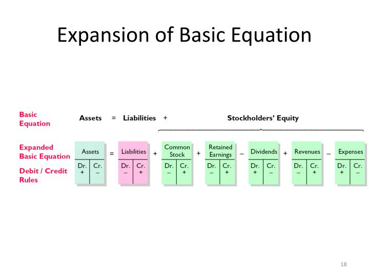 Expansion of Basic Equation