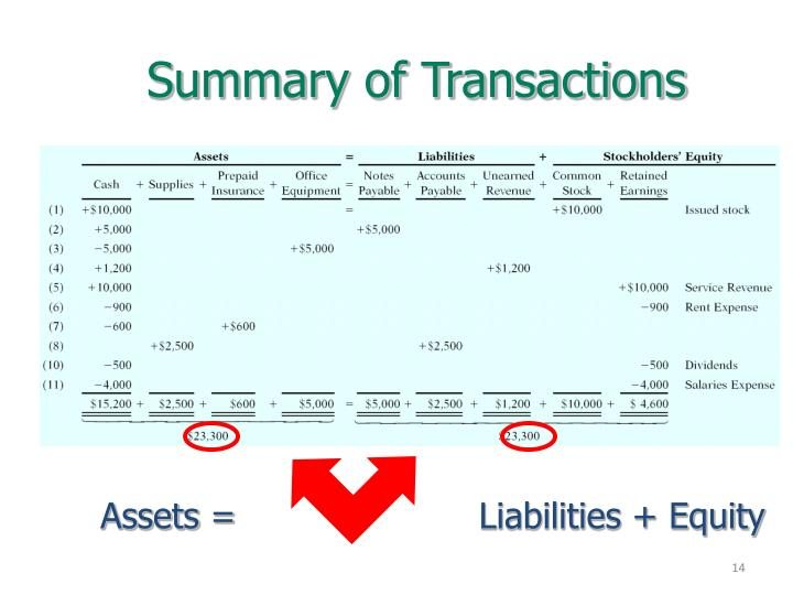 Summary of Transactions