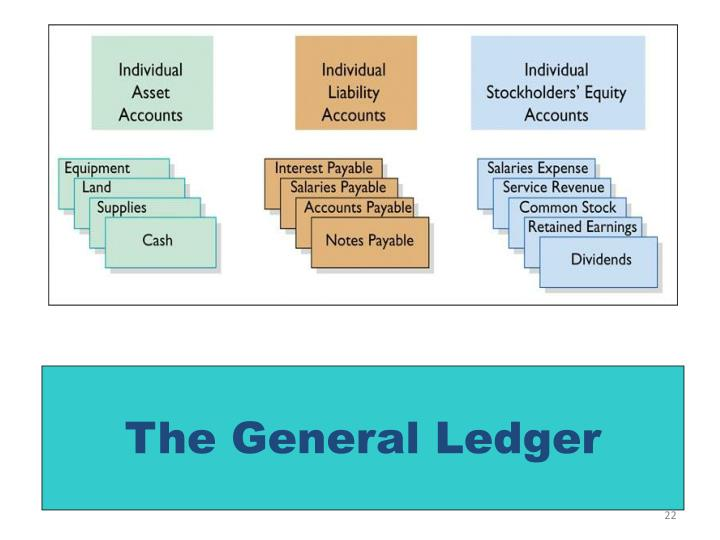The General Ledger