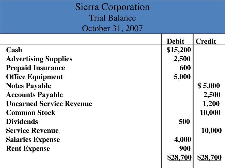 Sierra Corporation