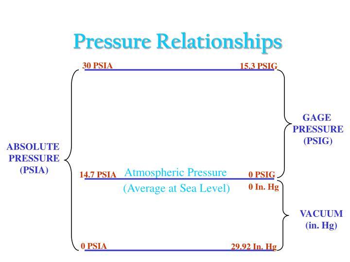 Pressure Relationships