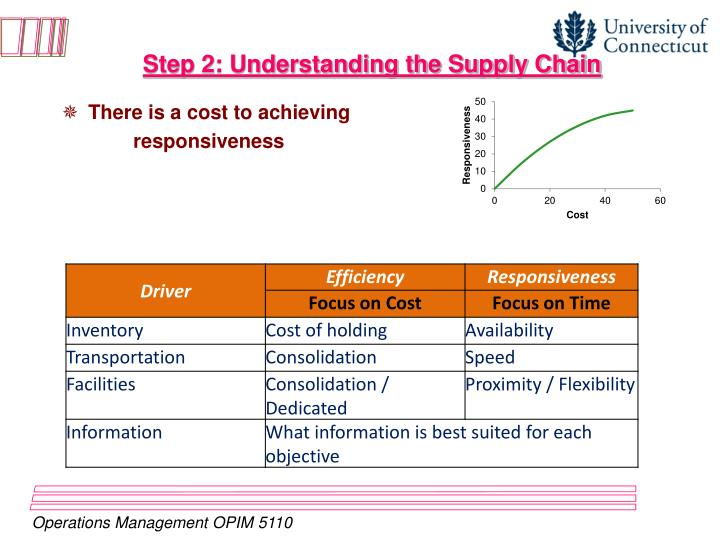 Step 2: Understanding the Supply Chain