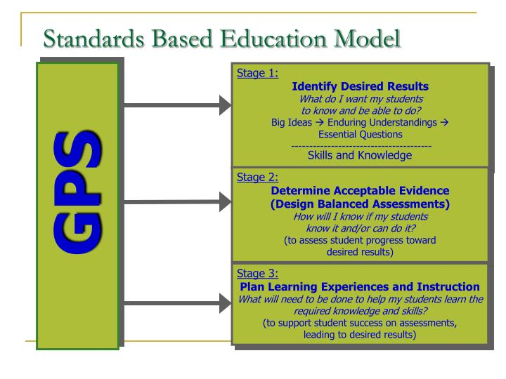 Standards Based Education Model