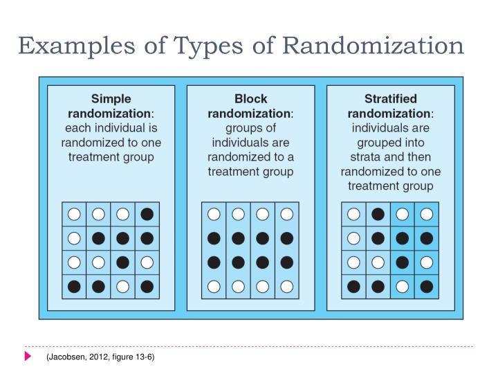 Examples of Types of Randomization