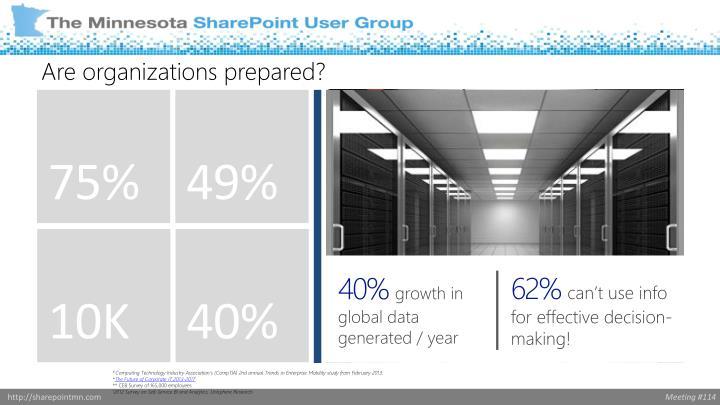 Are organizations prepared?