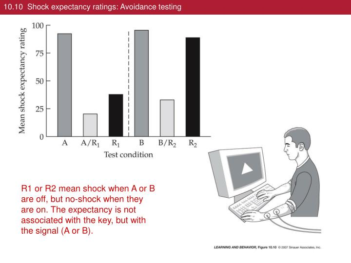 10.10  Shock expectancy ratings: Avoidance testing