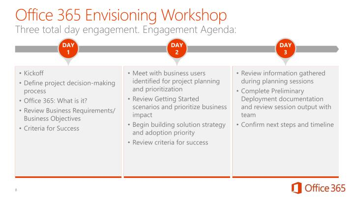 Office 365 Envisioning Workshop