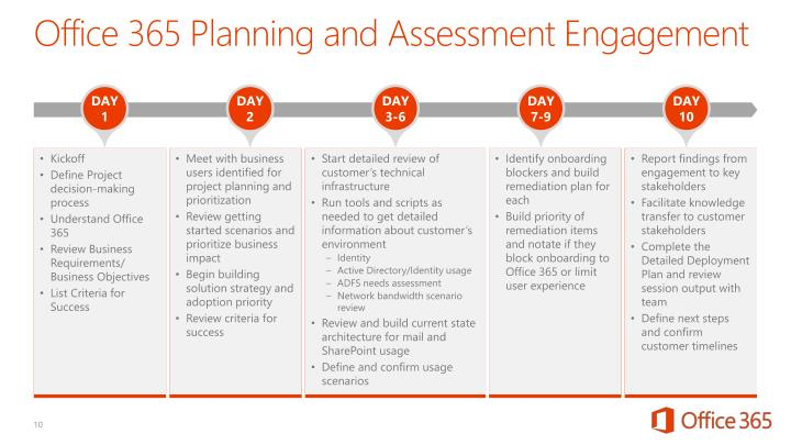Office 365 Planning and Assessment Engagement